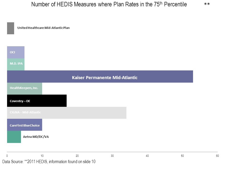 Data Source: 2011 HEDIS Optima Health Plan United Healthcare Mid-Atlantic Plan OCI M.D. IPA Kaiser Permanente Mid-Atlantic HealthKeepers, Inc. Coventr