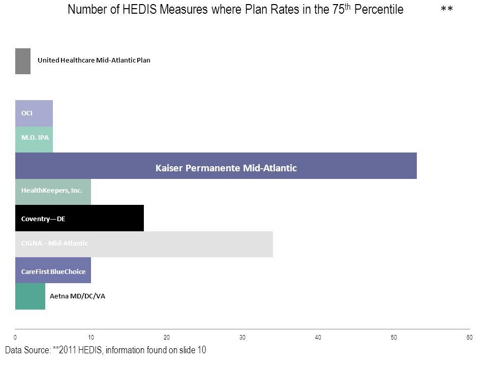 Data Source: 2011 HEDIS Optima Health Plan United Healthcare Mid-Atlantic Plan OCI M.D.
