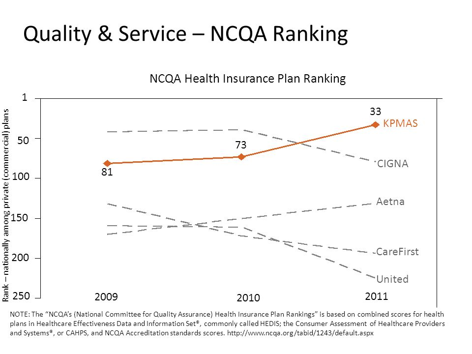 1 50 100 150 200 250 2011 33 2010 2009 73 81 NCQA Health Insurance Plan Ranking Rank – nationally among private (commercial) plans KPMAS CIGNA Aetna CareFirst United NOTE: The NCQAs (National Committee for Quality Assurance) Health Insurance Plan Rankings is based on combined scores for health plans in Healthcare Effectiveness Data and Information Set®, commonly called HEDIS; the Consumer Assessment of Healthcare Providers and Systems®, or CAHPS, and NCQA Accreditation standards scores.