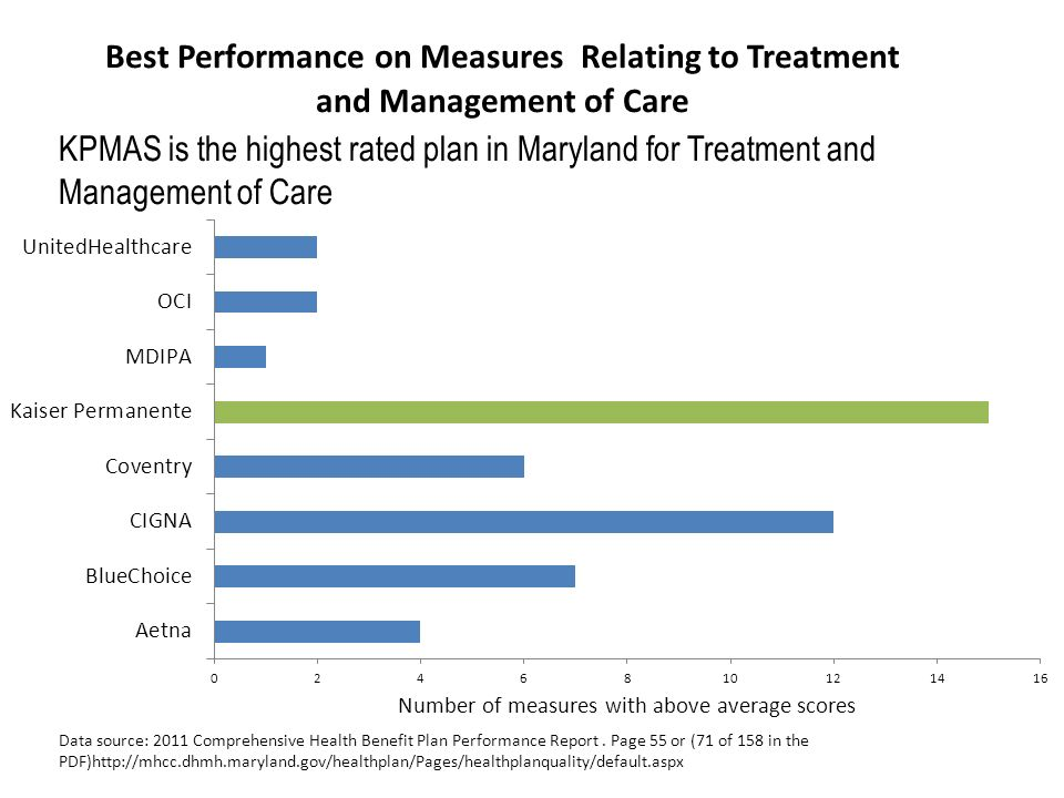 KPMAS is the highest rated plan in Maryland for Treatment and Management of Care Data source: 2011 Comprehensive Health Benefit Plan Performance Repor