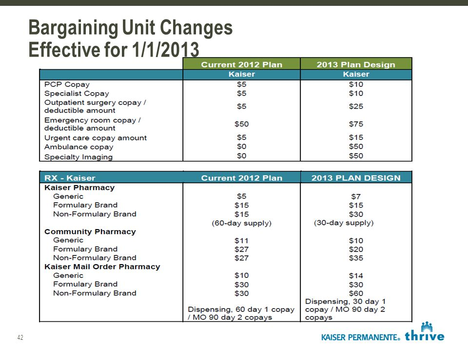 42 Bargaining Unit Changes Effective for 1/1/2013