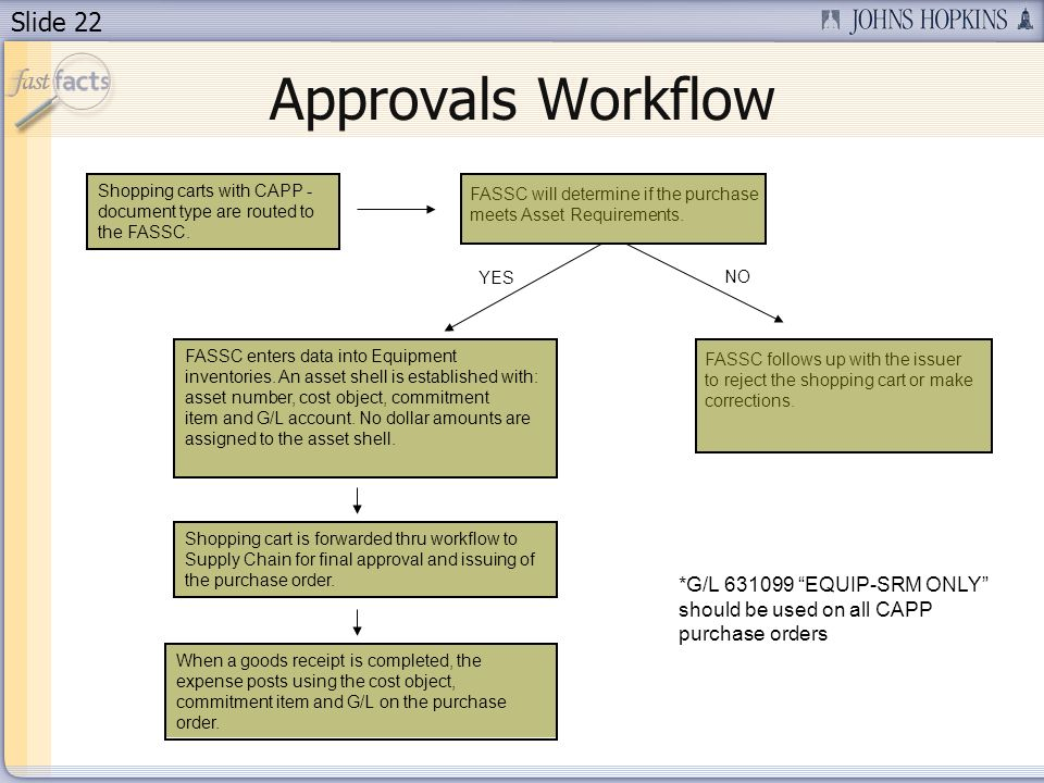 Slide 22 Approvals Workflow Shopping carts with CAPP - document type are routed to the FASSC.