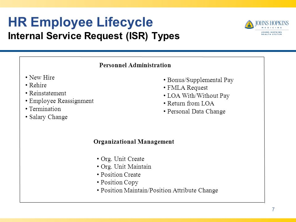 HR Employee Lifecycle High-Level Process Steps 8 Request a New Position Existing processes, including budget authority, compensation review, position, title, job description and identification of appropriate systems security access.