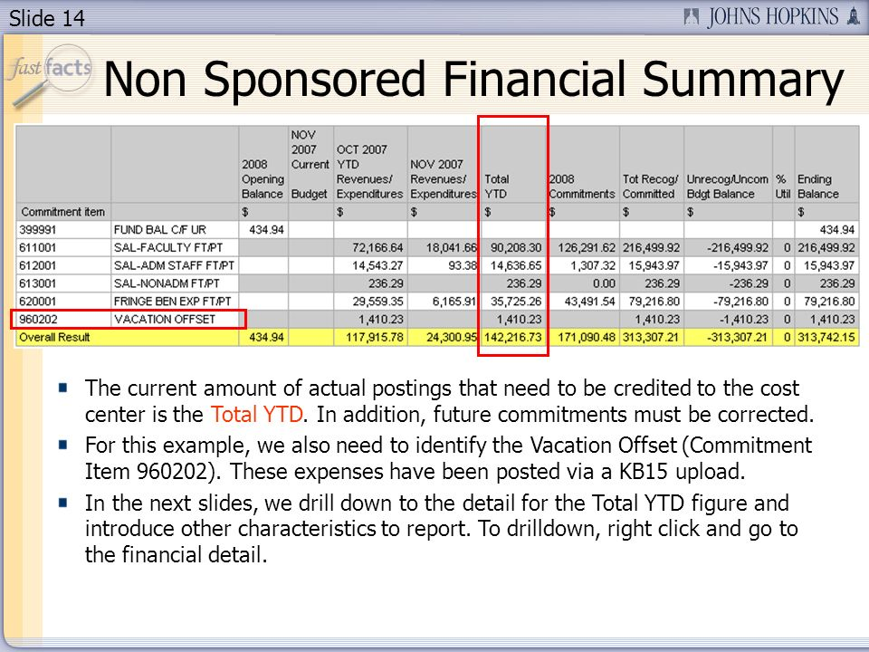 Slide 14 Non Sponsored Financial Summary The current amount of actual postings that need to be credited to the cost center is the Total YTD.