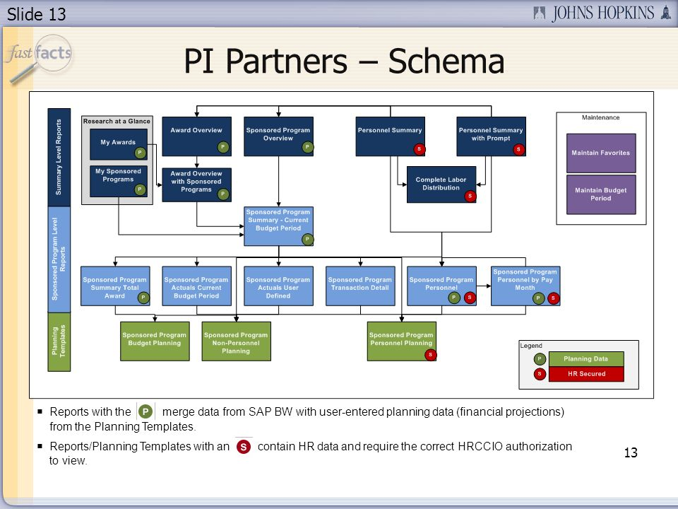 Slide 13 PI Partners – Schema 13 Reports with the merge data from SAP BW with user-entered planning data (financial projections) from the Planning Templates.