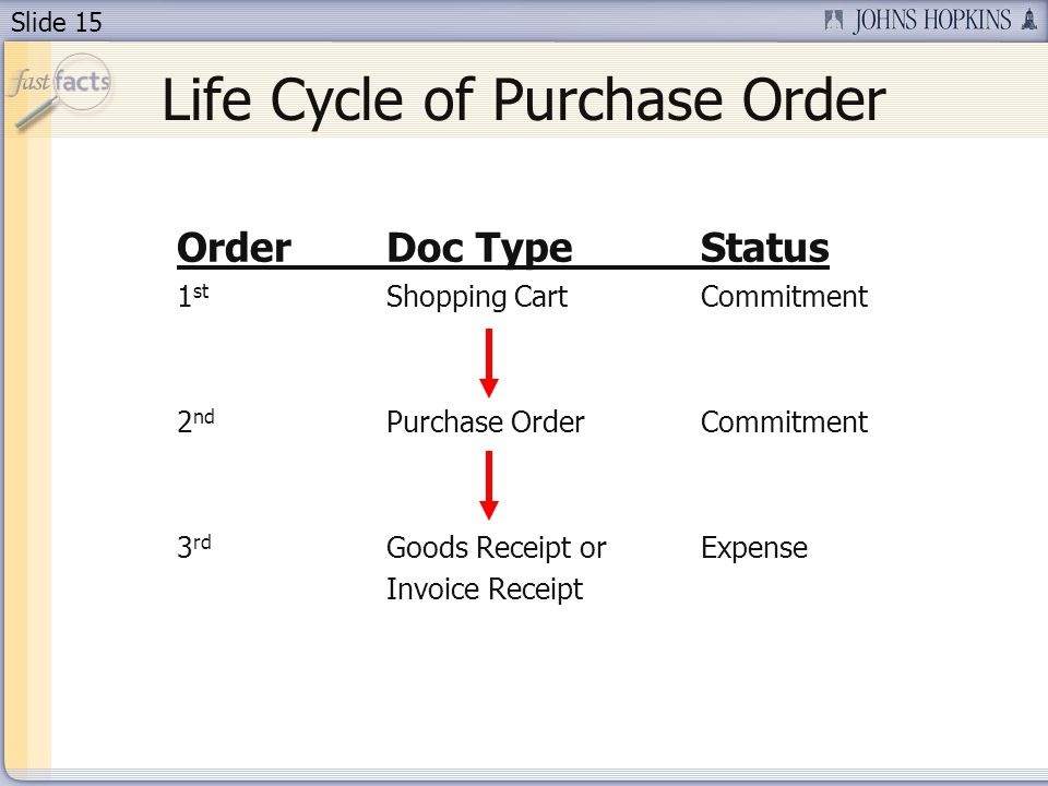 Slide 15 Life Cycle of Purchase Order OrderDoc TypeStatus 1 st Shopping CartCommitment 2 nd Purchase OrderCommitment 3 rd Goods Receipt orExpense Invoice Receipt