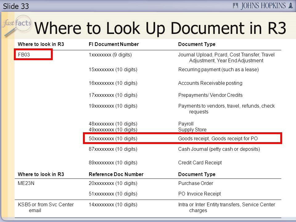 Slide 33 Where to Look Up Document in R3 Where to look in R3FI Document NumberDocument Type FB031xxxxxxxx (9 digits)Journal Upload, Pcard, Cost Transfer, Travel Adjustment, Year End Adjustment 15xxxxxxxx (10 digits)Recurring payment (such as a lease) 16xxxxxxxx (10 digits)Accounts Receivable posting 17xxxxxxxx (10 digits)Prepayments/ Vendor Credits 19xxxxxxxx (10 digits)Payments to vendors, travel, refunds, check requests 48xxxxxxxx (10 digits) 49xxxxxxxx (10 digits) Payroll Supply Store 50xxxxxxxx (10 digits)Goods receipt, Goods receipt for PO 87xxxxxxxx (10 digits)Cash Journal (petty cash or deposits) Where to look in R3 89xxxxxxxx (10 digits) Reference Doc Number Credit Card Receipt Document Type ME23N20xxxxxxxx (10 digits)Purchase Order 51xxxxxxxx (10 digits)PO Invoice Receipt KSB5 or from Svc Center  14xxxxxxxx (10 digits)Intra or Inter Entity transfers, Service Center charges