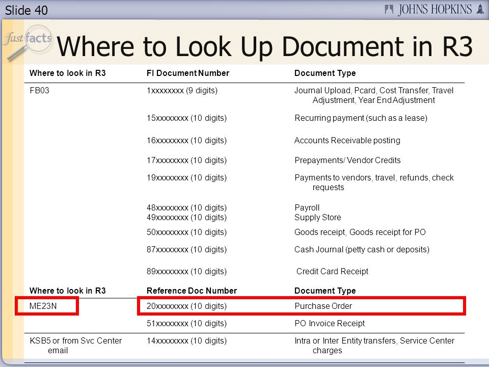 Slide 40 Where to Look Up Document in R3 Where to look in R3FI Document NumberDocument Type FB031xxxxxxxx (9 digits)Journal Upload, Pcard, Cost Transfer, Travel Adjustment, Year End Adjustment 15xxxxxxxx (10 digits)Recurring payment (such as a lease) 16xxxxxxxx (10 digits)Accounts Receivable posting 17xxxxxxxx (10 digits)Prepayments/ Vendor Credits 19xxxxxxxx (10 digits)Payments to vendors, travel, refunds, check requests 48xxxxxxxx (10 digits) 49xxxxxxxx (10 digits) Payroll Supply Store 50xxxxxxxx (10 digits)Goods receipt, Goods receipt for PO 87xxxxxxxx (10 digits)Cash Journal (petty cash or deposits) Where to look in R3 89xxxxxxxx (10 digits) Reference Doc Number Credit Card Receipt Document Type ME23N20xxxxxxxx (10 digits)Purchase Order 51xxxxxxxx (10 digits)PO Invoice Receipt KSB5 or from Svc Center email 14xxxxxxxx (10 digits)Intra or Inter Entity transfers, Service Center charges