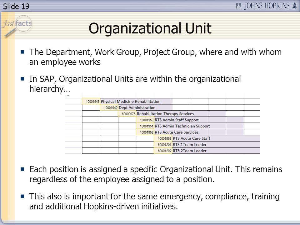 Slide 19 Organizational Unit The Department, Work Group, Project Group, where and with whom an employee works In SAP, Organizational Units are within the organizational hierarchy… Each position is assigned a specific Organizational Unit.