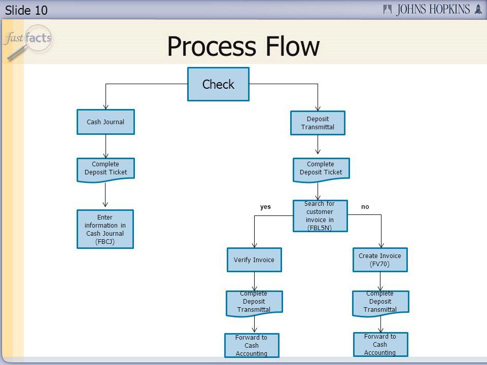 Slide 10 Process Flow Check Cash Journal Complete Deposit Ticket Enter information in Cash Journal (FBCJ) Complete Deposit Ticket Search for customer