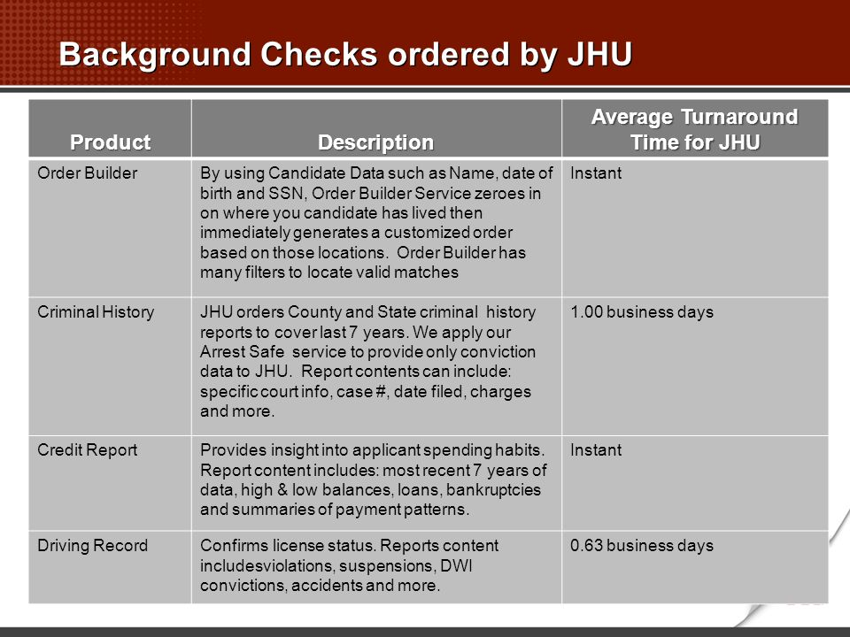 Background Checks ordered by JHU ProductDescription Average Turnaround Time for JHU Order BuilderBy using Candidate Data such as Name, date of birth and SSN, Order Builder Service zeroes in on where you candidate has lived then immediately generates a customized order based on those locations.