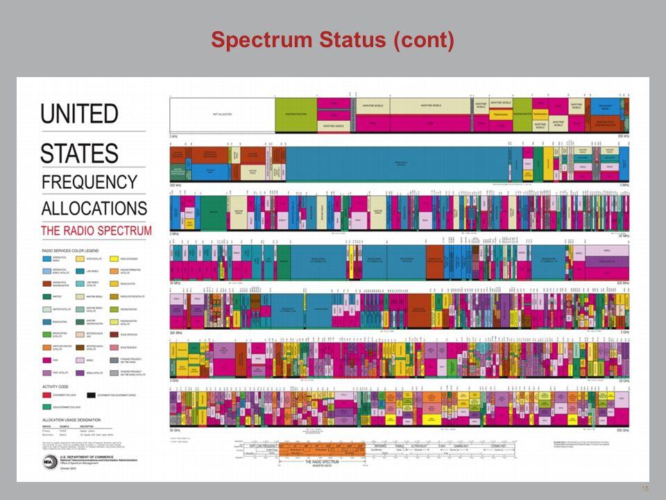 15 Spectrum Status (cont)