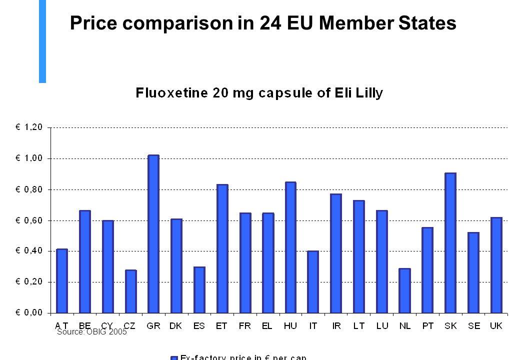 VAT in the EU