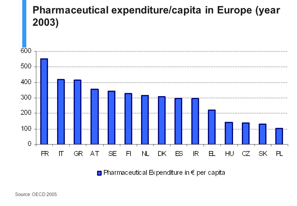 Pharmaceutical expenditure/GDP in Europe (year 2003)* * HU: 2002 Source: OECD 2005