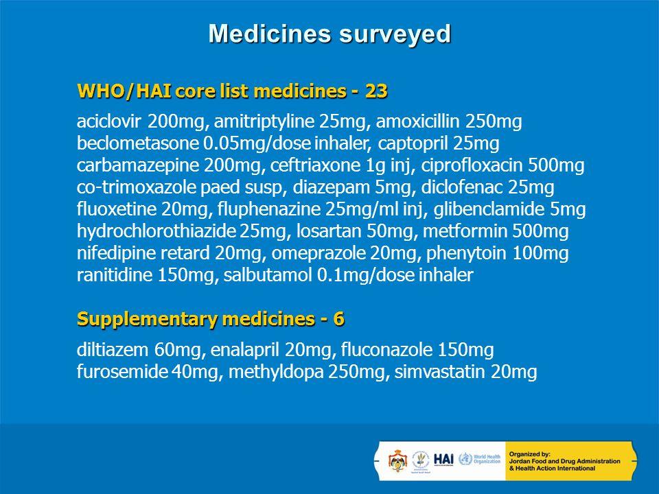 Medicines surveyed WHO/HAI core list medicines - 23 aciclovir 200mg, amitriptyline 25mg, amoxicillin 250mg beclometasone 0.05mg/dose inhaler, captopril 25mg carbamazepine 200mg, ceftriaxone 1g inj, ciprofloxacin 500mg co-trimoxazole paed susp, diazepam 5mg, diclofenac 25mg fluoxetine 20mg, fluphenazine 25mg/ml inj, glibenclamide 5mg hydrochlorothiazide 25mg, losartan 50mg, metformin 500mg nifedipine retard 20mg, omeprazole 20mg, phenytoin 100mg ranitidine 150mg, salbutamol 0.1mg/dose inhaler Supplementary medicines - 6 diltiazem 60mg, enalapril 20mg, fluconazole 150mg furosemide 40mg, methyldopa 250mg, simvastatin 20mg