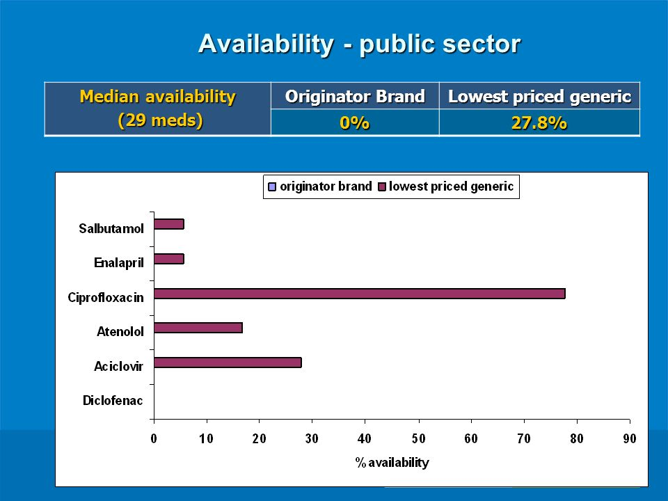 Availability - public sector Availability - public sector Median availability (29 meds) (29 meds) Originator Brand Lowest priced generic 0%27.8%