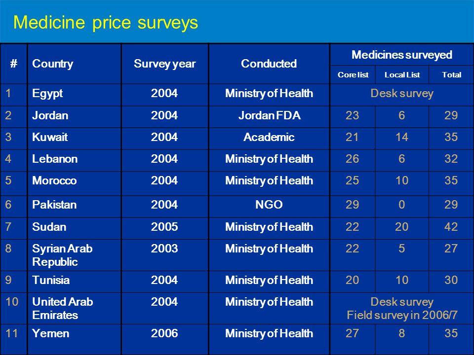 Medicine price surveys #CountrySurvey yearConducted Medicines surveyed Core listLocal ListTotal 1Egypt2004Ministry of HealthDesk survey 2Jordan2004Jordan FDA23629 3Kuwait2004Academic211435 4Lebanon2004Ministry of Health26632 5Morocco2004Ministry of Health251035 6Pakistan2004NGO290 7Sudan2005Ministry of Health222042 8Syrian Arab Republic 2003Ministry of Health22527 9Tunisia2004Ministry of Health201030 10United Arab Emirates 2004Ministry of HealthDesk survey Field survey in 2006/7 11Yemen2006Ministry of Health27835