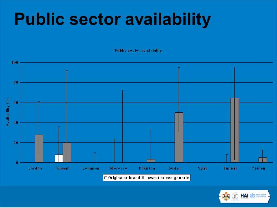 Public sector availability