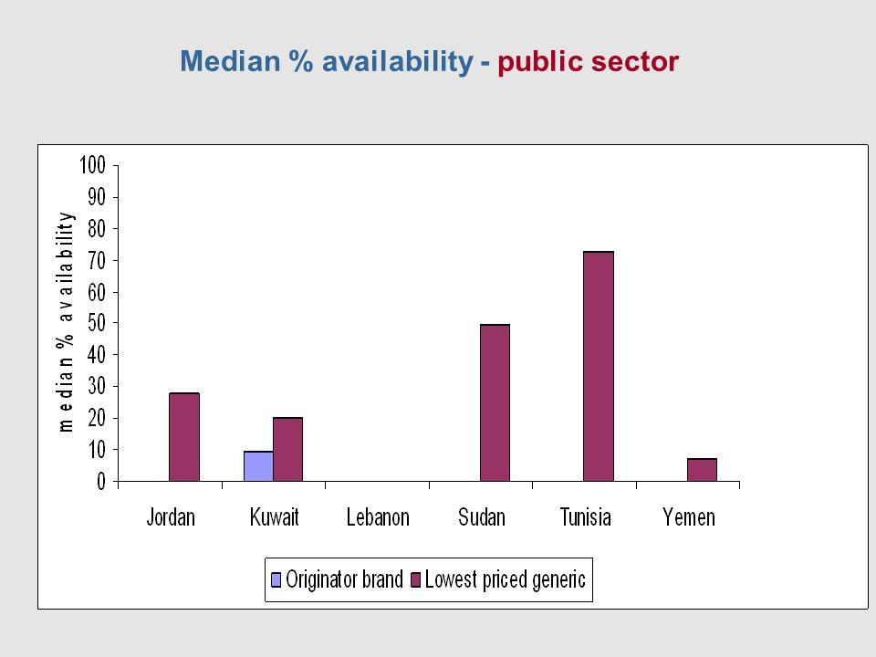 Median % availability - public sector