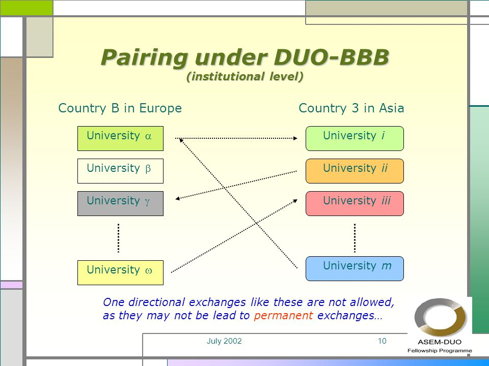 July 200210 Pairing under DUO-BBB (institutional level) Country B in EuropeCountry 3 in Asia University University i University m University ii University iii One directional exchanges like these are not allowed, as they may not be lead to permanent exchanges…
