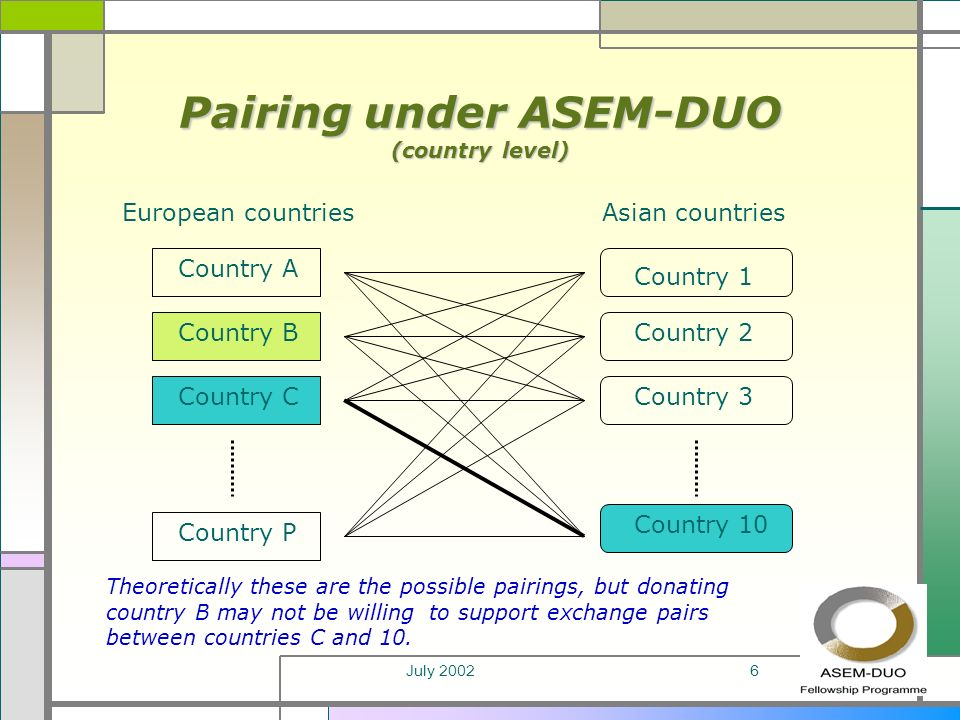 July 20026 Pairing under ASEM-DUO (country level) European countriesAsian countries Country A Country B Country C Country P Country 1 Country 2 Country 3 Country 10 Theoretically these are the possible pairings, but donating country B may not be willing to support exchange pairs between countries C and 10.