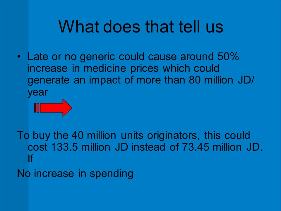 What does that tell us Late or no generic could cause around 50% increase in medicine prices which could generate an impact of more than 80 million JD/ year To buy the 40 million units originators, this could cost million JD instead of million JD.