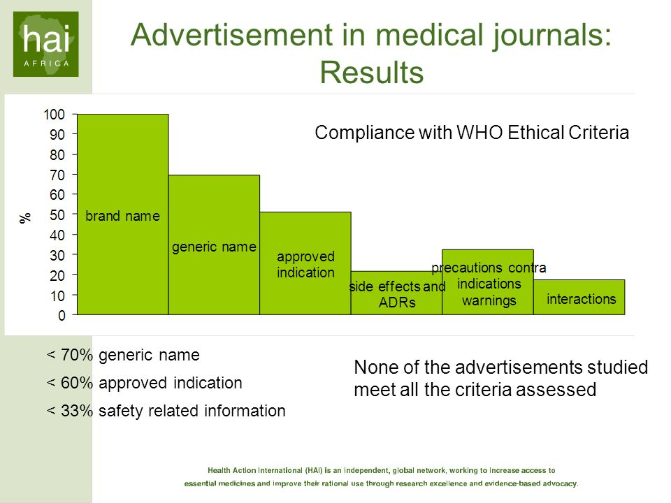None of the advertisements studied meet all the criteria assessed < 70% generic name < 60% approved indication < 33% safety related information Advert