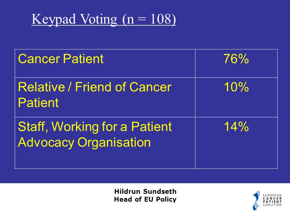 Hildrun Sundseth Head of EU Policy Cancer Patient76% Relative / Friend of Cancer Patient 10% Staff, Working for a Patient Advocacy Organisation 14% Keypad Voting (n = 108)
