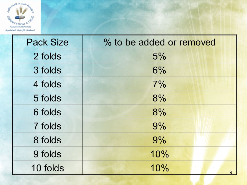 9 Pack Size% to be added or removed 2 folds5% 3 folds6% 4 folds7% 5 folds8% 6 folds8% 7 folds9% 8 folds9% 9 folds10% 10 folds10%