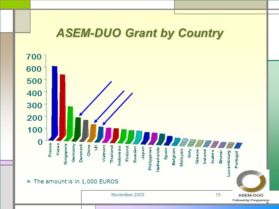 November 200313 ASEM-DUO Grant by Country * The amount is in 1,000 EUROS