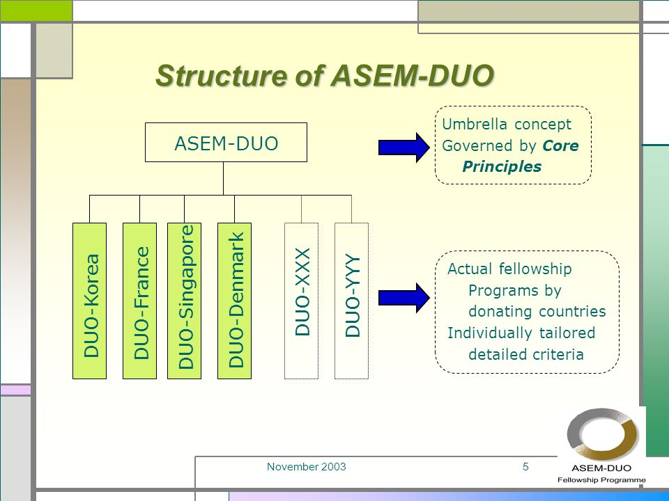November 20035 Structure of ASEM-DUO ASEM-DUO Actual fellowship Programs by donating countries Individually tailored detailed criteria DUO-Korea DUO-Singapore DUO-France DUO-XXX DUO-YYY Umbrella concept Governed by Core Principles DUO-Denmark