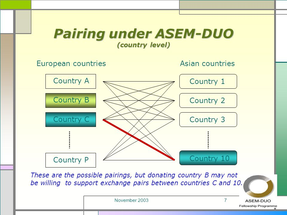 November 20037 Pairing under ASEM-DUO (country level) European countriesAsian countries Country A Country B Country C Country P Country 1 Country 2 Country 3 Country 10 These are the possible pairings, but donating country B may not be willing to support exchange pairs between countries C and 10.