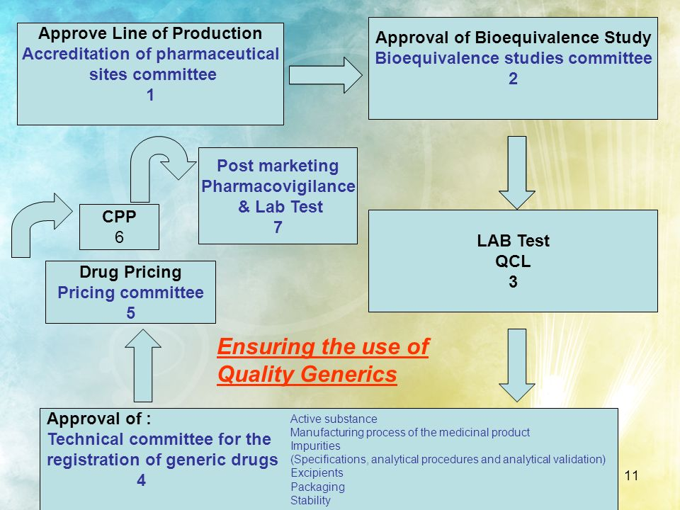 11 Approve Line of Production Accreditation of pharmaceutical sites committee Approve Line of Production Accreditation of pharmaceutical sites committ