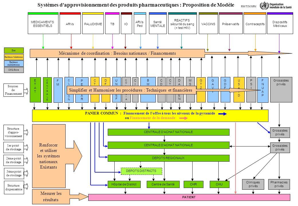 Sources de Financement Structure d appro- visionnement 1er point de stockage 2ème point de stockage ETATETAT BMBM FMFM CENTRALECENTRALE USAIDUSAID Systèmes d approvisionnement des produits pharmaceutiques : Proposition de Modèle UNICEFUNICEF FNUAPFNUAP MSFMSF CDCCDC CICRCICR CLINTONCLINTON PEPFARPEPFAR GDFGDF CTBCTB GAVIGAVI PSIPSI MEDICAMENTS ESSENTIELS ARVsPALUDISMETBIO ARVs Ped REACTIFS sécurité du sang (+ test HIV) VACCINSPréservatifsContraceptifs Dispositifs Médicaux Etat Bailleurs multilatéraux Bailleurs bilatéraux ONG/Privé COLUMBIACOLUMBIA CTPCTP DAMIENDAMIEN DFIDDFID Grossistes privés GTZGTZ CENTRALE D ACHAT NATIONALE Grossistes privés Pharmacies privés PATIENT Hôpital de DistrictCHUCentre de Santé Santé MENTALE Structure dispensatrice Grossistes privés DEPOTS REGIONAUX CHR DEPOTS DISTRICTS 3ème point de stockage Cliniques privés Simplifier et Harmoniser les procédures : Techniques et financières Renforcer et utiliser les systèmes nationaux Existants Mesurer les résultats PANIER COMMUN : Financement de l offre à tous les niveaux de la pyramide ou Financement de la demande HSS/TCM/MPM Mécanisme de coordination : Besoins nationaux / Financements