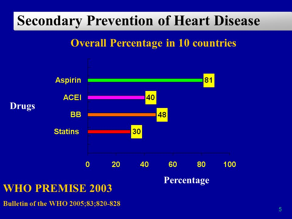 5 Overall Percentage in 10 countries Secondary Prevention of Heart Disease WHO PREMISE 2003 Bulletin of the WHO 2005;83;820-828 Percentage Drugs