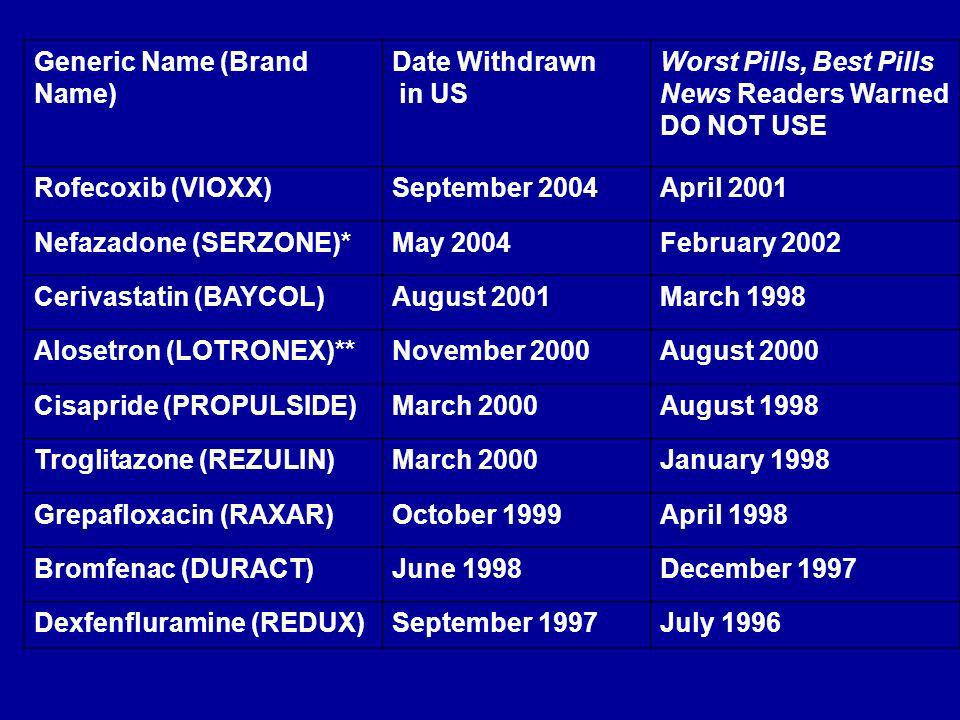Generic Name (Brand Name) Date Withdrawn in US Worst Pills, Best Pills News Readers Warned DO NOT USE Rofecoxib (VIOXX)September 2004April 2001 Nefazadone (SERZONE)*May 2004February 2002 Cerivastatin (BAYCOL)August 2001March 1998 Alosetron (LOTRONEX)**November 2000August 2000 Cisapride (PROPULSIDE)March 2000August 1998 Troglitazone (REZULIN)March 2000January 1998 Grepafloxacin (RAXAR)October 1999April 1998 Bromfenac (DURACT)June 1998December 1997 Dexfenfluramine (REDUX)September 1997July 1996