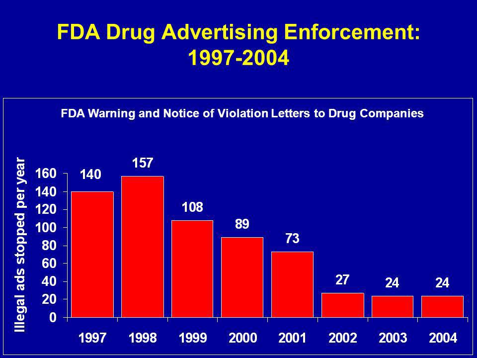 FDA Drug Advertising Enforcement: 1997-2004 FDA Warning and Notice of Violation Letters to Drug Companies