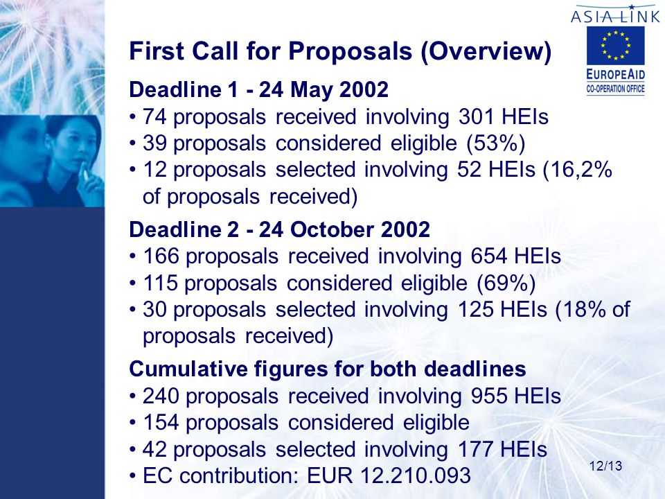 First Call for Proposals (Overview) Deadline 1 - 24 May 2002 74 proposals received involving 301 HEIs 39 proposals considered eligible (53%) 12 proposals selected involving 52 HEIs (16,2% of proposals received) Deadline 2 - 24 October 2002 166 proposals received involving 654 HEIs 115 proposals considered eligible (69%) 30 proposals selected involving 125 HEIs (18% of proposals received) Cumulative figures for both deadlines 240 proposals received involving 955 HEIs 154 proposals considered eligible 42 proposals selected involving 177 HEIs EC contribution: EUR 12.210.093 12/13
