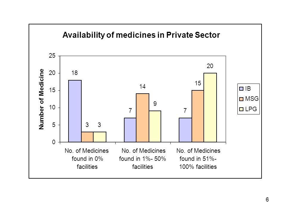6 18 77 3 14 15 3 9 20 0 5 10 15 20 25 No. of Medicines found in 0% facilities No.