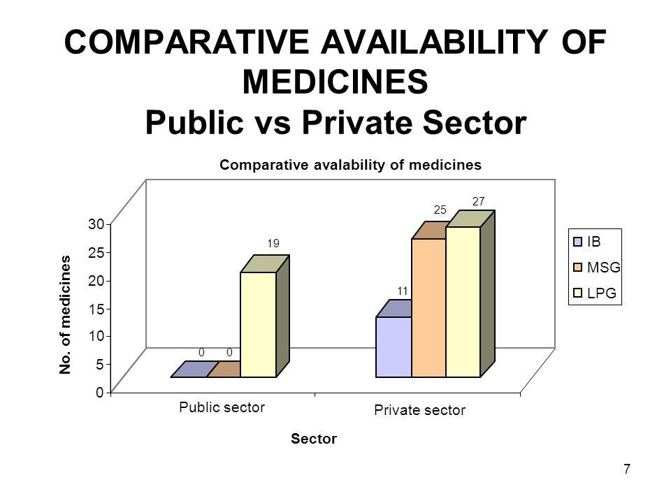 7 COMPARATIVE AVAILABILITY OF MEDICINES Public vs Private Sector 00 19 11 25 27 0 5 10 15 20 25 30 No.