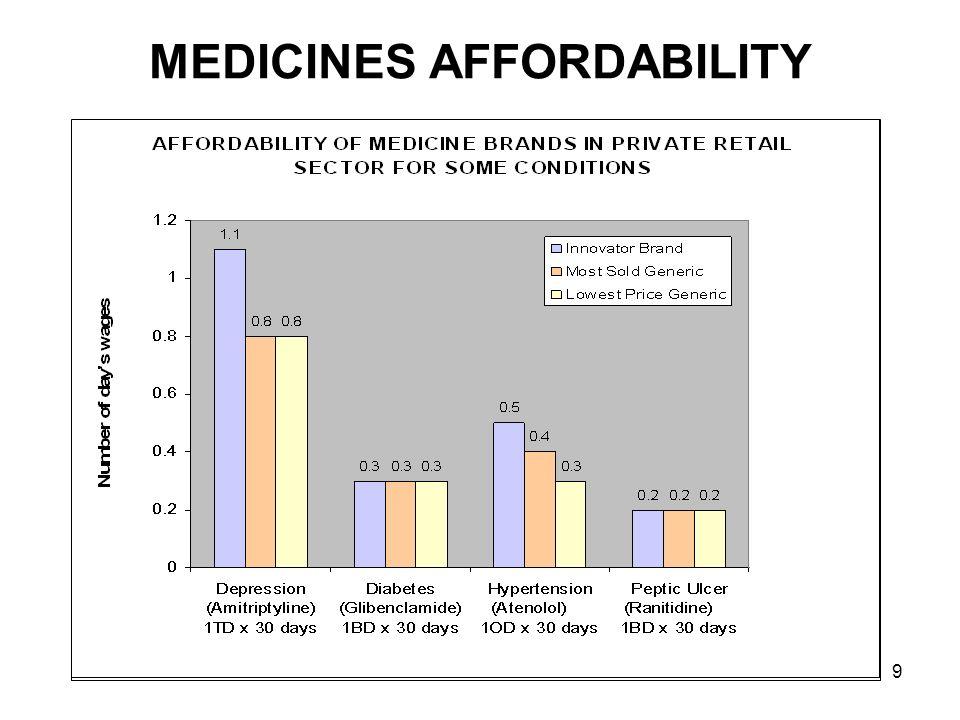 9 MEDICINES AFFORDABILITY