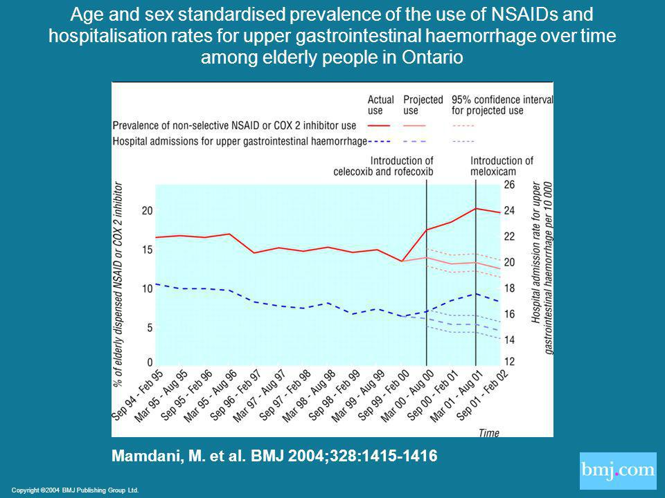 Copyright ©2004 BMJ Publishing Group Ltd. Mamdani, M. et al. BMJ 2004;328:1415-1416 Age and sex standardised prevalence of the use of NSAIDs and hospi