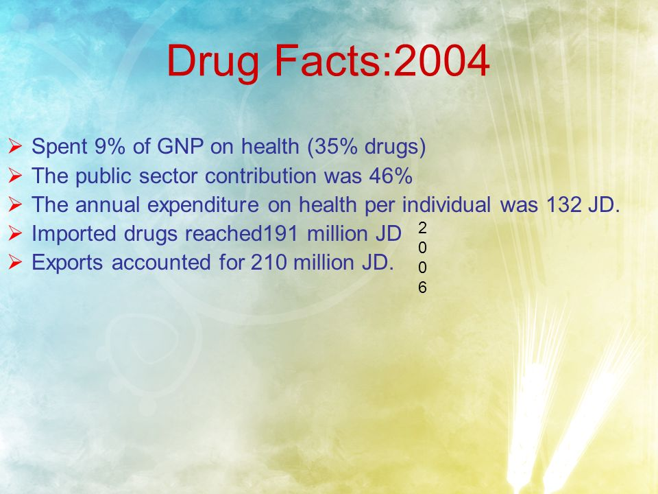 Drug Facts:2004 Spent 9% of GNP on health (35% drugs) The public sector contribution was 46% The annual expenditure on health per individual was 132 JD.