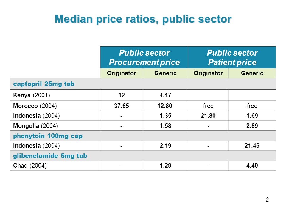 2 Public sector Procurement price Public sector Patient price OriginatorGenericOriginatorGeneric captopril 25mg tab Kenya (2001) Morocco (2004) free Indonesia (2004) Mongolia (2004) phenytoin 100mg cap Indonesia (2004) glibenclamide 5mg tab Chad (2004) Median price ratios, public sector