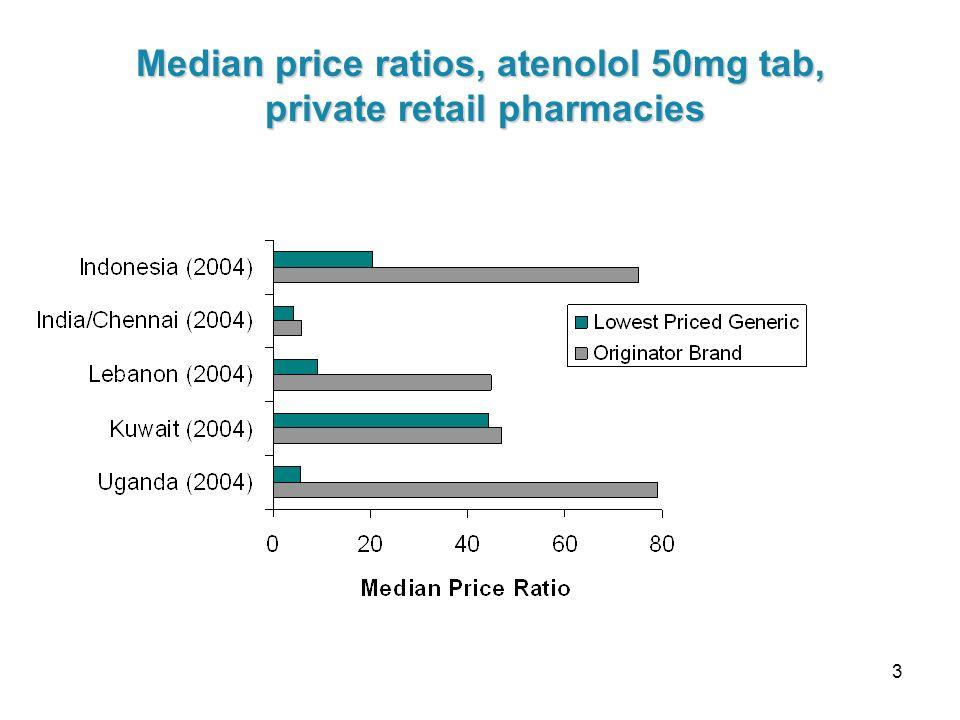 3 Median price ratios, atenolol 50mg tab, private retail pharmacies private retail pharmacies