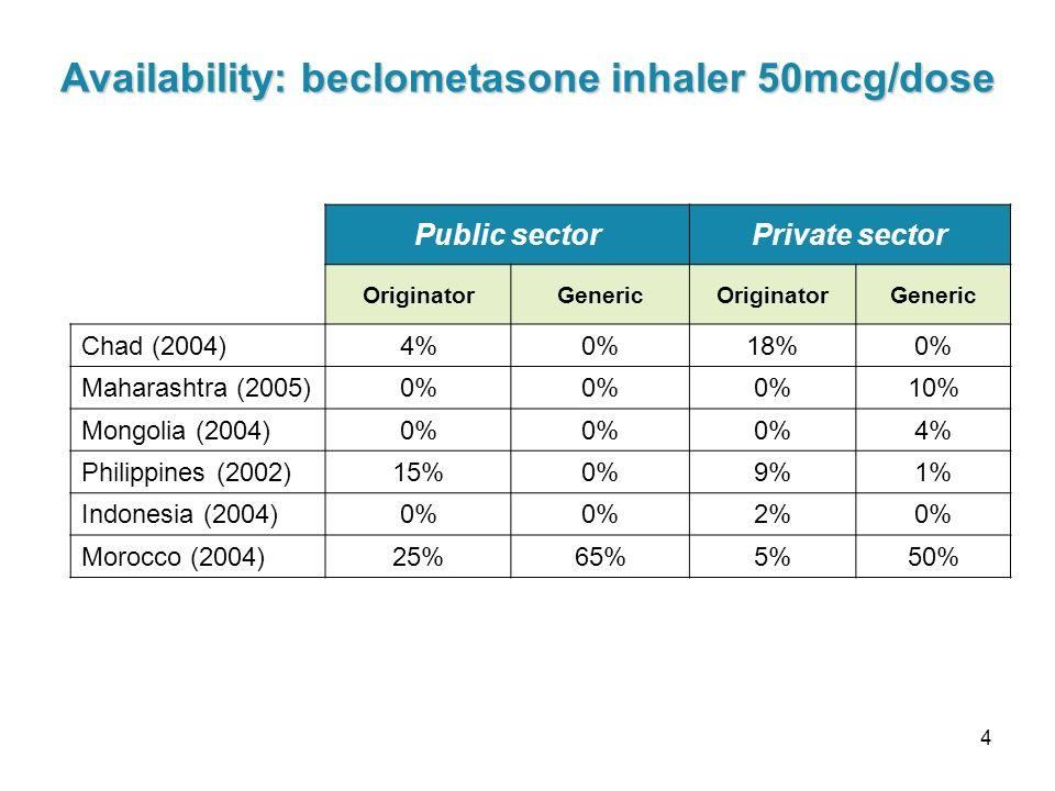 4 Public sectorPrivate sector OriginatorGenericOriginatorGeneric Chad (2004) 4%0%18%0% Maharashtra (2005) 0% 10% Mongolia (2004) 0% 4% Philippines (2002) 15%0%9%1% Indonesia (2004) 0% 2%0% Morocco (2004) 25%65%5%50% Availability: beclometasone inhaler 50mcg/dose