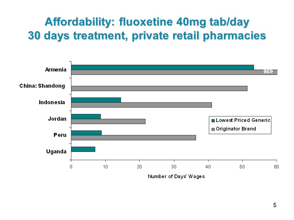 5 Affordability: fluoxetine 40mg tab/day 30 days treatment, private retail pharmacies 96 »
