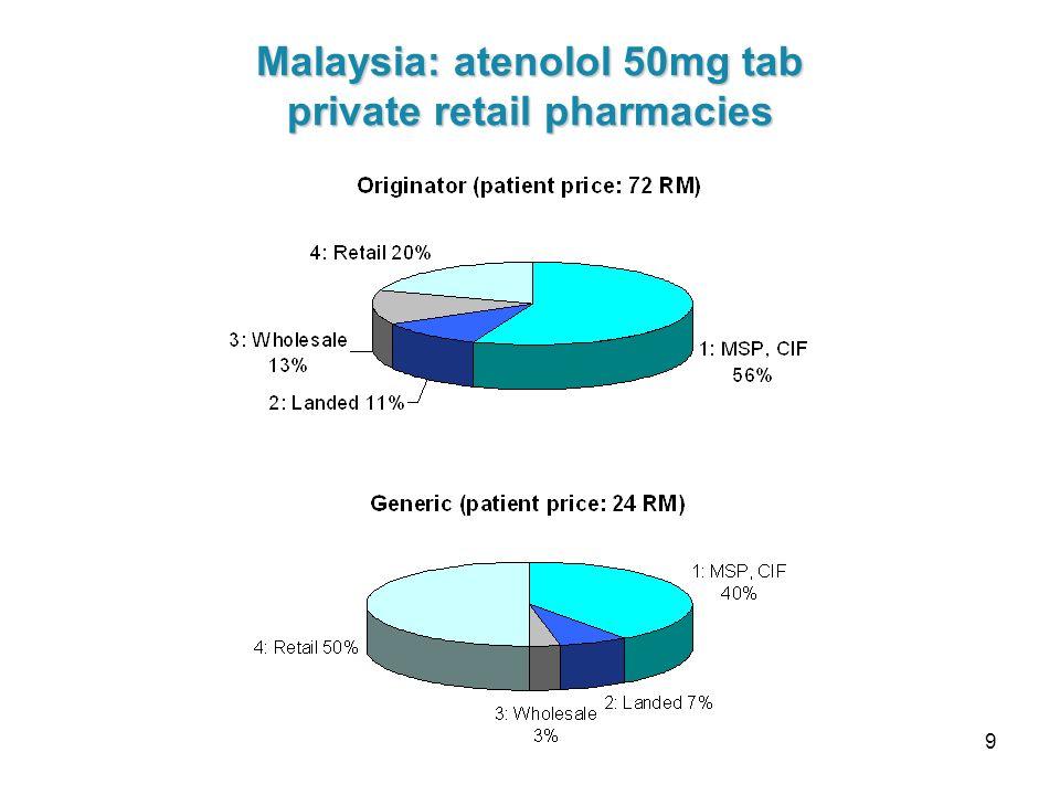 9 Malaysia: atenolol 50mg tab private retail pharmacies