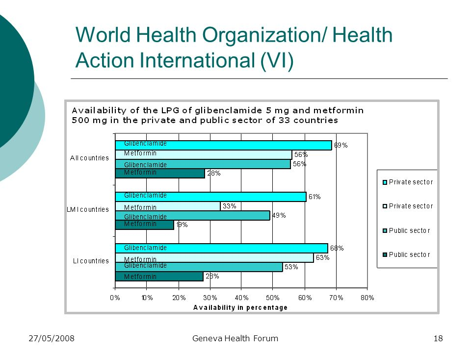 27/05/2008Geneva Health Forum18 World Health Organization/ Health Action International (VI)