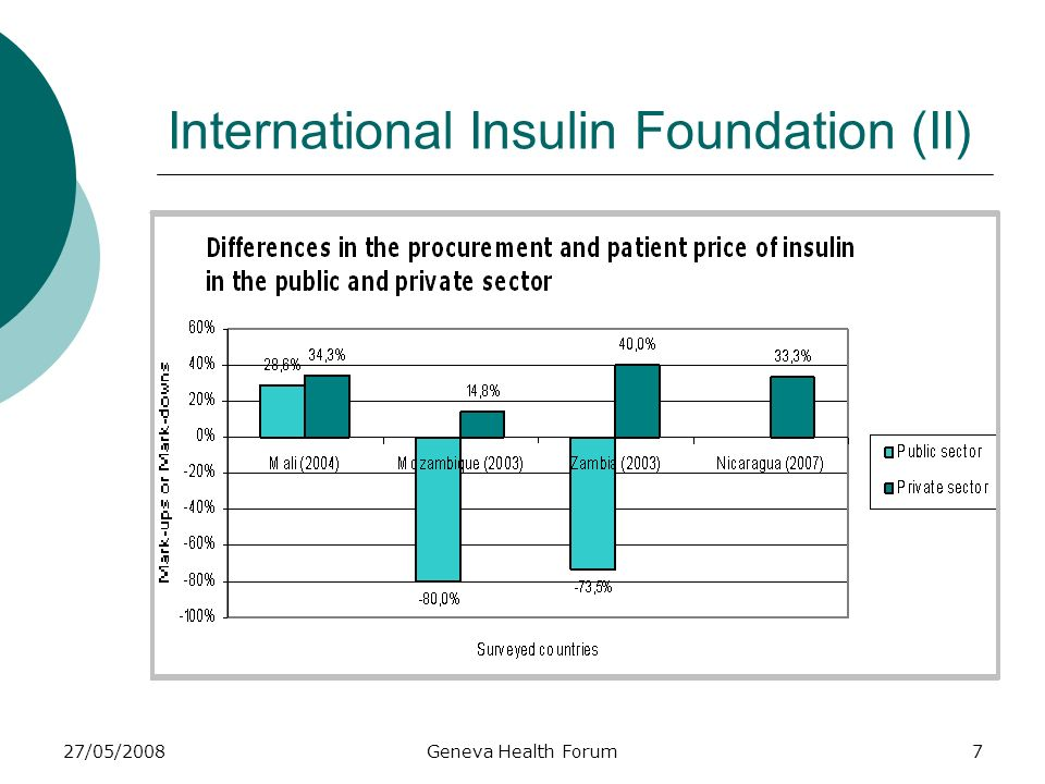 27/05/2008Geneva Health Forum7 International Insulin Foundation (II)